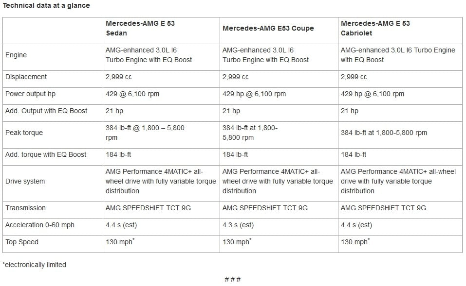 2019 Mercedes-AMG E 53 Lineup Gets New 48-Volt System and Inline-Six ...