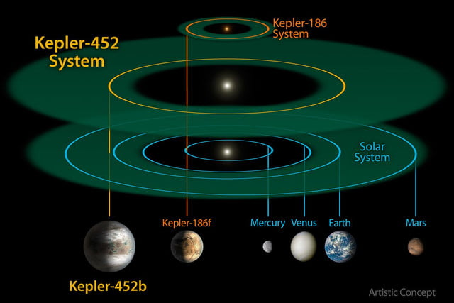 nasa announces kepler 452b exoplanet discovery system comparison