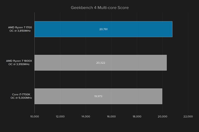 amd ryzen 7 1700 review geekbench multi core score overclocked