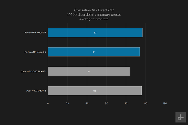 amd vega 64 gpu review graph civ vi 1440p ultra