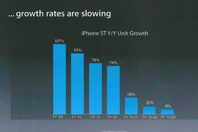 iphone has peaked charts apple samsung growth rate slowing chart