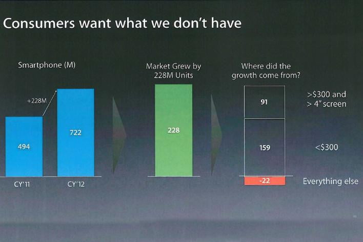 iphone has peaked charts apple vs samsung consumers want what we dont have chart