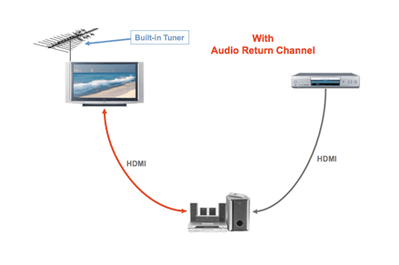 hdmi arc and earc what they are and why you should care digitalin some cases, hdmi arc also automatically sends your tv\u0027s audio to your sound system without you having to deactivate your tv\u0027s onboard speakers