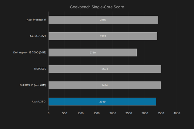 asus zenbook ux501vw ds71t review geekbench single