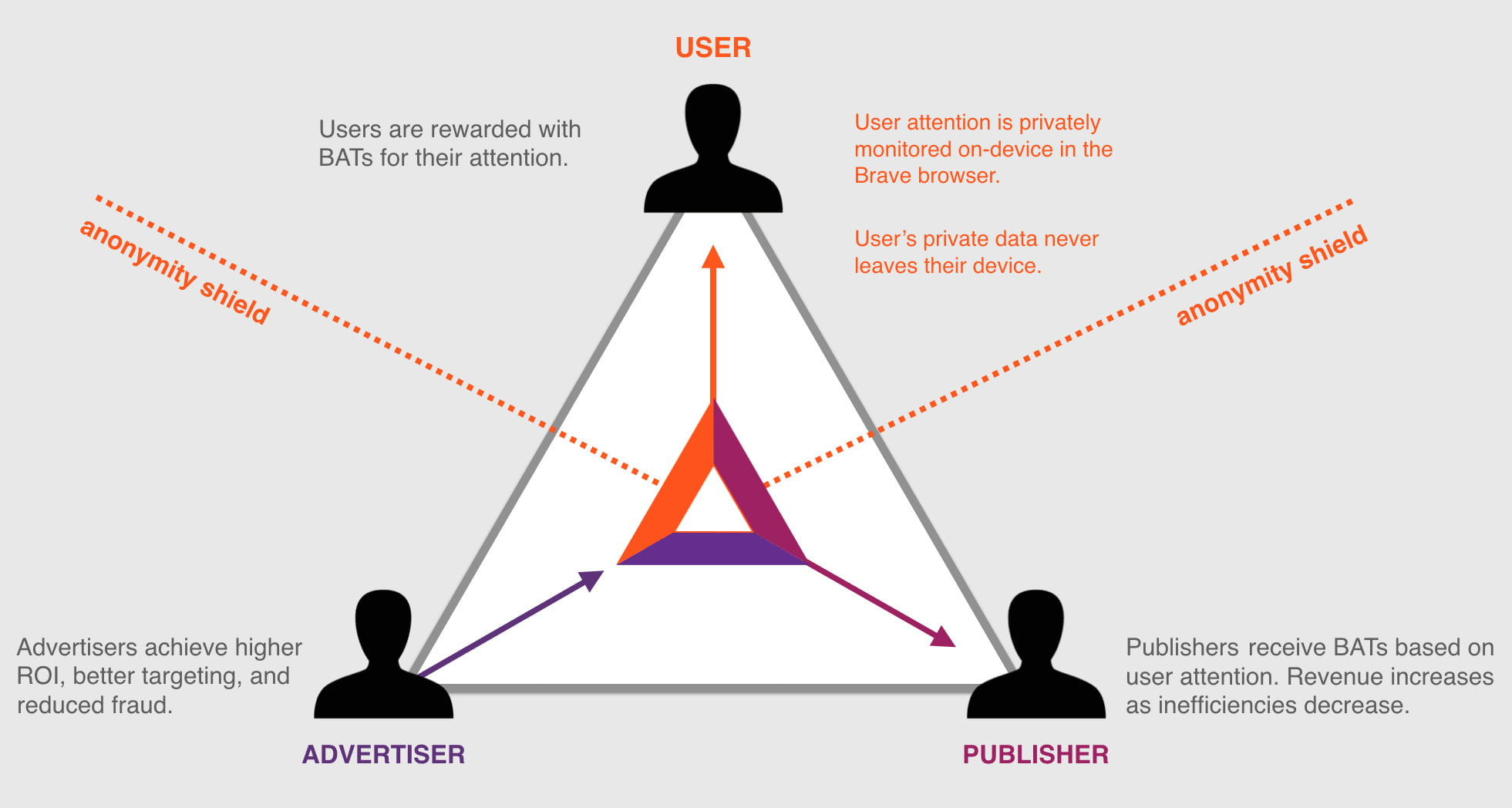how javascripts creator will use blockchain to save the internet from ads bat triad diagram