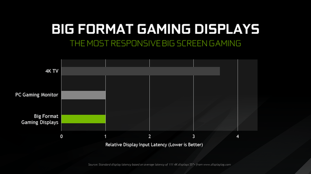 how nvidias bfgd could replace your television with a computer monitor big format gaming displays input latency comparison
