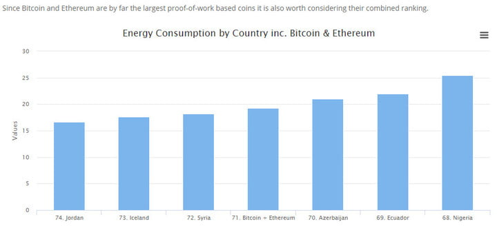 bitcoin ethereum mining use significant electrical power and energy cost