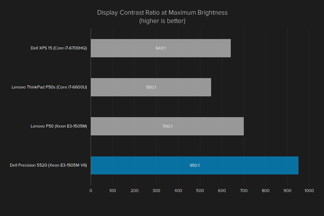 dell precision 5520 review display contrast ratio