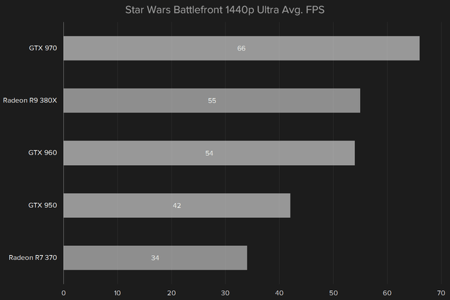 amd radeon r9 380x review star wars 1440