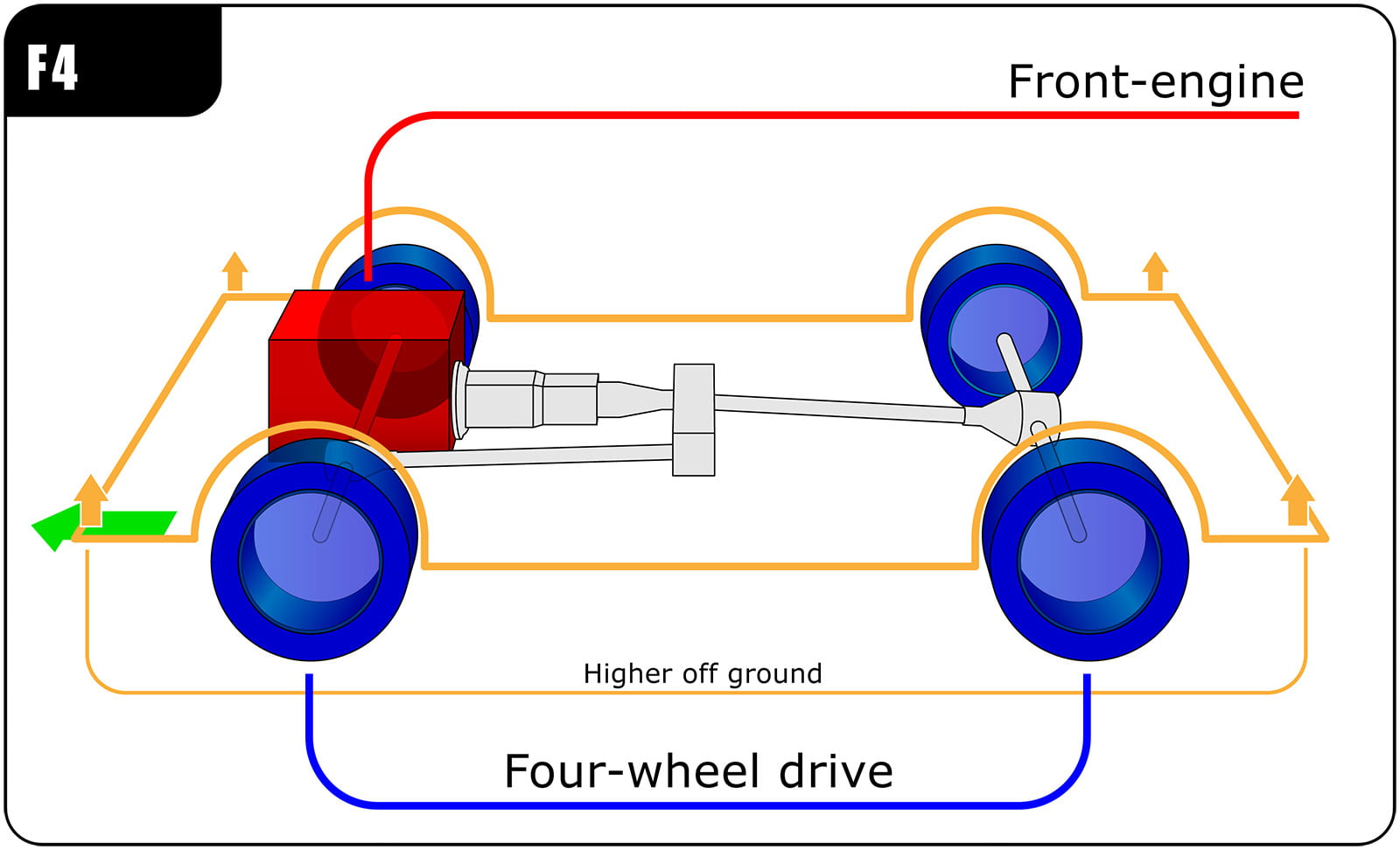 A Diagram Of Front Of A Car S Front Wheels Assembly | Wiring