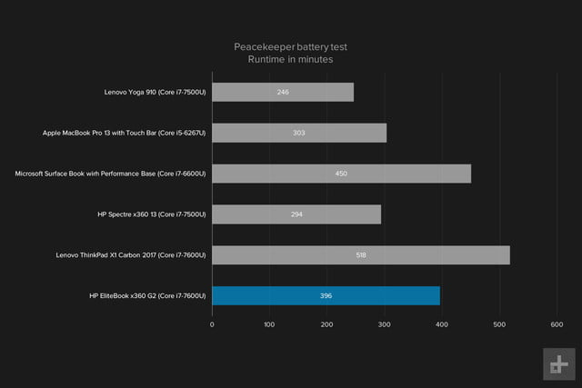 hp elitebook x360 g2 review peacekeeper graph