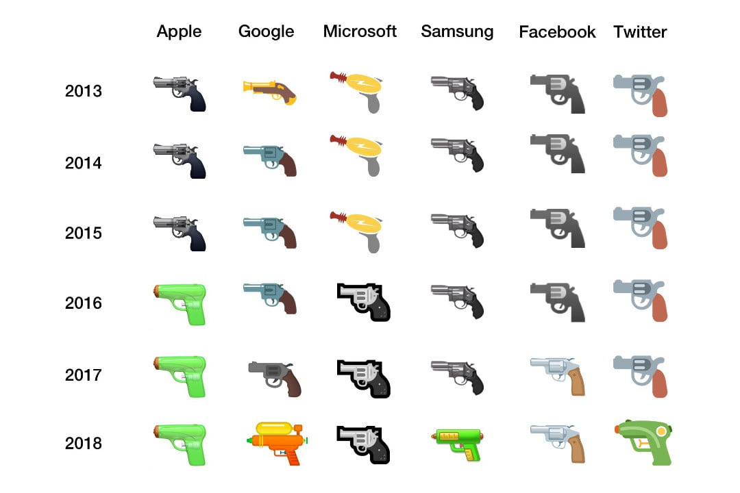 Facebook And Microsoft Announce Plans To Replace Gun Emoji