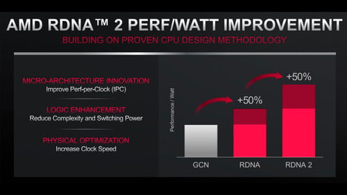 Amd Rdna 2 Graphics Everything We Know So Far Digital Trends