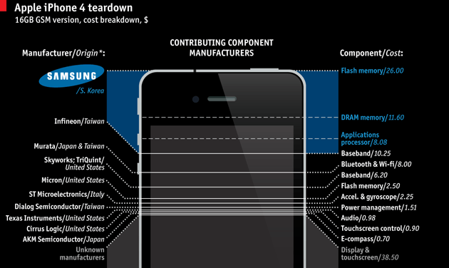 Samsung makes a quarter of the parts in the iPhone 4