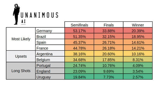 prediccion ganador mundial inteligencia artificial world cup forecast unanimous ai 720x720