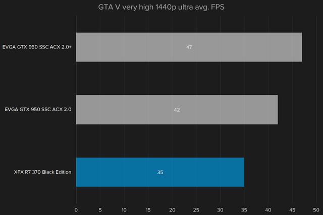 nvidia geforce gtx 950 review gta v 1440