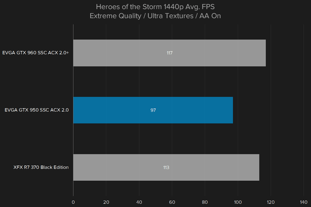 nvidia geforce gtx 950 review heros of the storm 1440