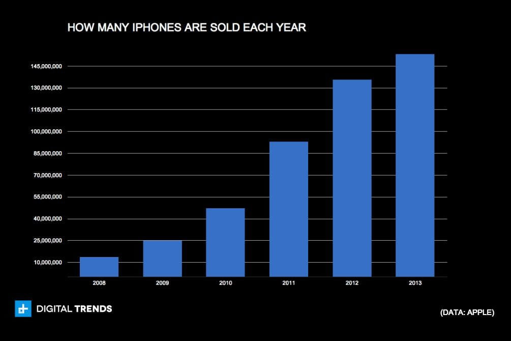 how many iphones has apple sold iphone s growth is slowing apple provides more proof 18482