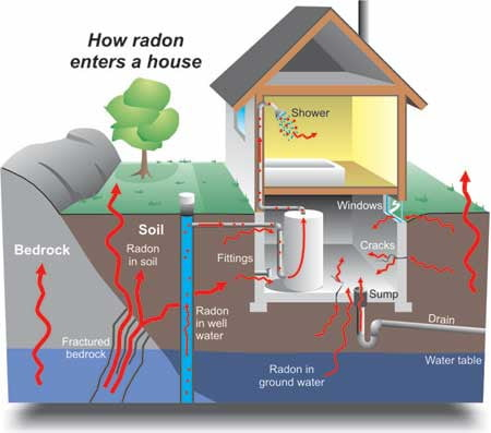 Is Your Awesome New Media Room Poisoning Your Family Digital Trends - Radon in basements