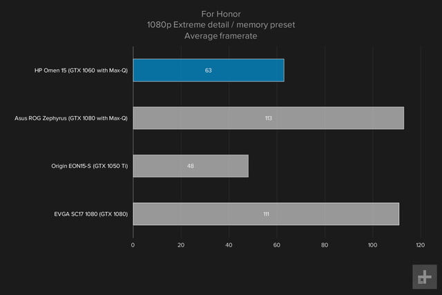 HP Omen 15 gaming graphs For Honor 1080p Extreme