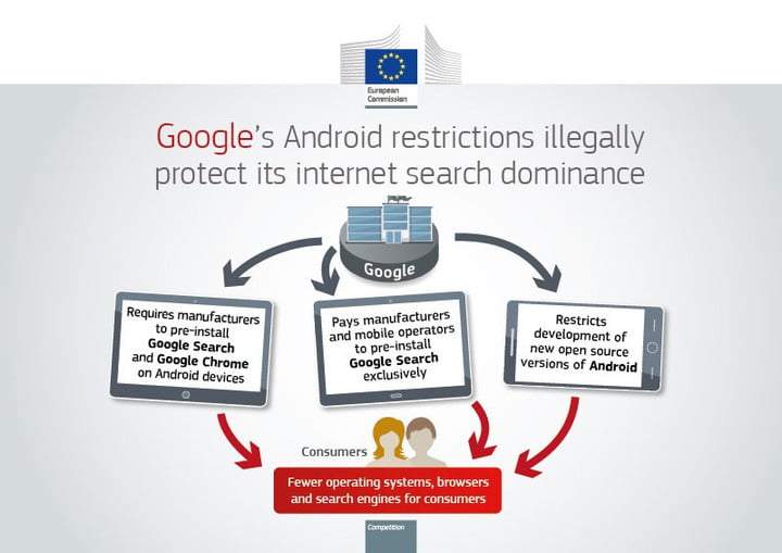 eu fines google over android 2018 img 20180718 073839