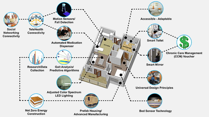 Smart House this smart house could keep track of your health like a live in