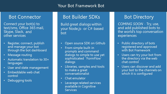 Microsoft's Bot Framework Is More Revolutionary Than You Think