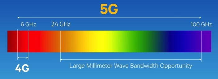 Low-Band to mmWave: The Different Types of 5G and How They Work