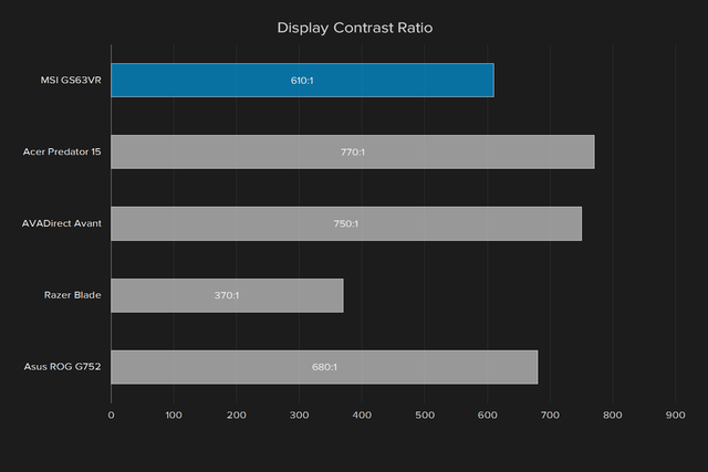 msi gs63vr 6rf stealth pro review display contrast ratio
