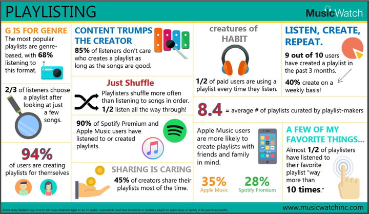 musicwatch survey streaming music playlisting infographic