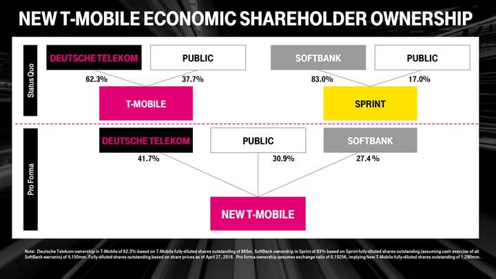 t mobile sprint merger new economic shareholder ownership