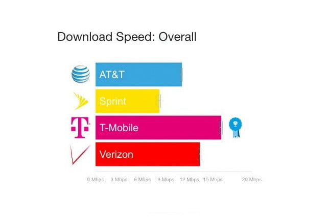 verizon and att show decline in 4g speeds opensignal overall download speed