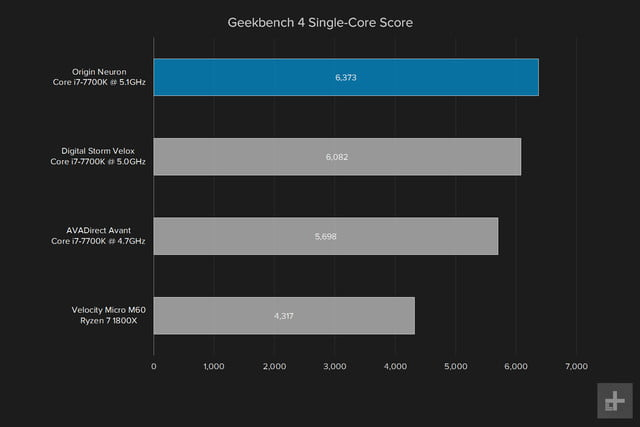 Origin Neuron review geekbench single
