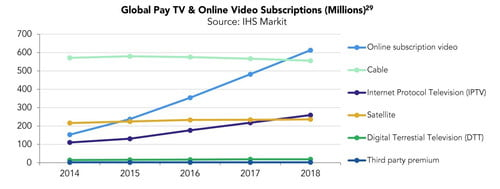 Streaming Subscribers Outnumbered Cable in 2018 for First