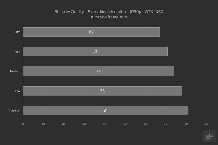 Playerunknown's-Battlegrounds-Performance-Guide graph shadow settings