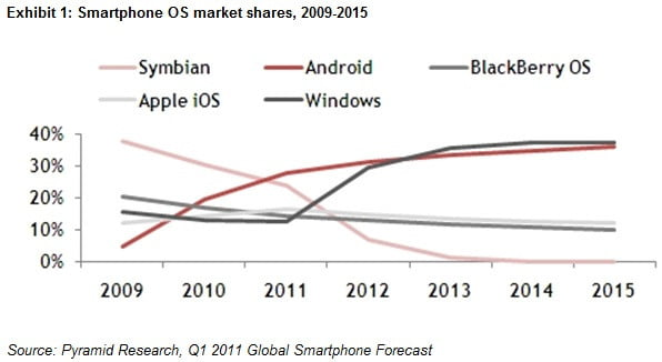 Graph shows Windows Phone skyrocketing to the top by 2013