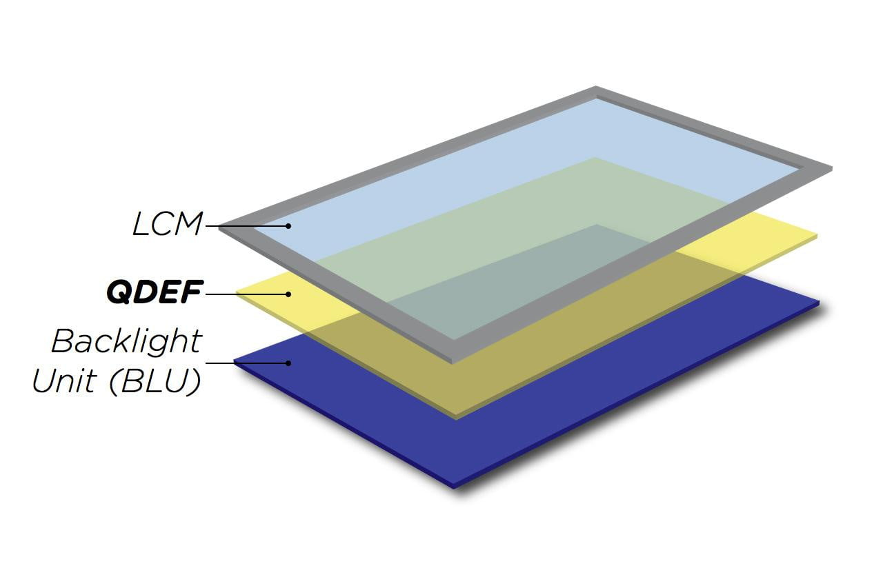 How Quantum Dot Lcd Tvs Work Digital Trends Explain Leds And Light Is Actually Produced Through Them Qdef Exploded Diagram