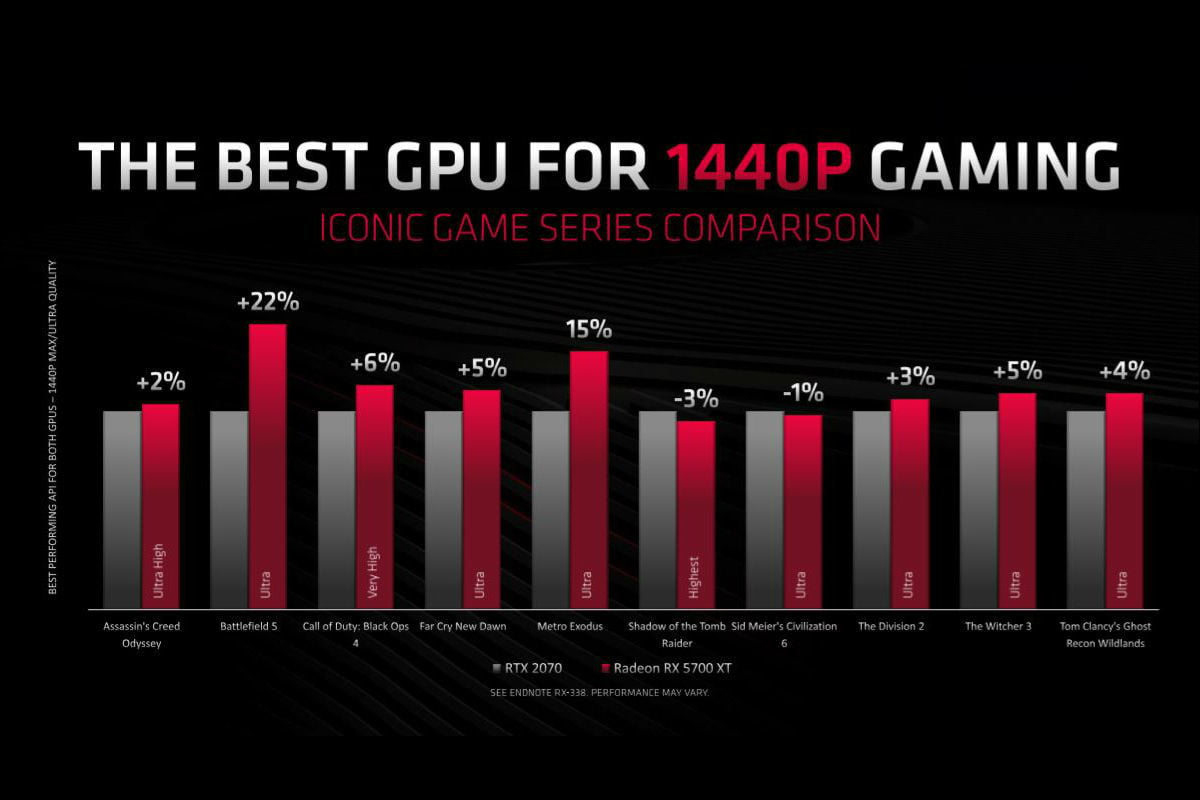Graphics Cards: Nvidia Turing, AMD Navi - Notice | Page 48