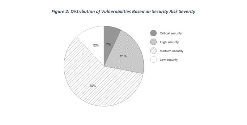 83 percent routers vulnerable the chart