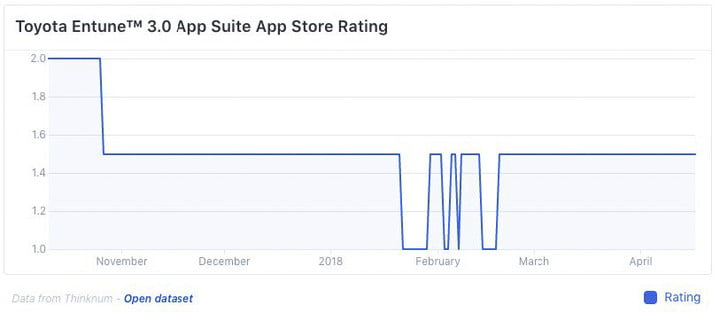 Etune 3.0 App Store Ratings
