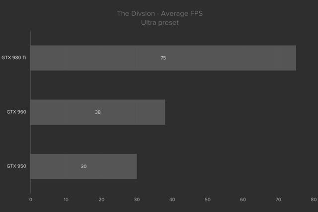 division pc performance guide thedivisionultra