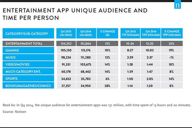 nielsen app usage report 2014 top best apps for store google play