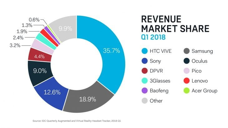 htc vive says vr is not dying revenue share 730x410